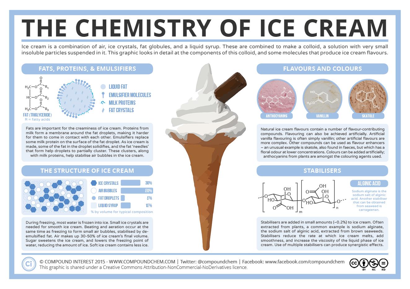 chemistry of ice cream