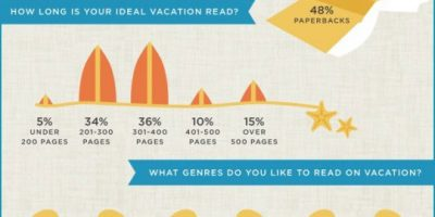 Summer Reading Habits {Infographic}