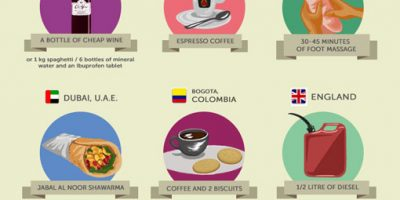 What Can You Buy with a Dollar Around the World? {Infographic}