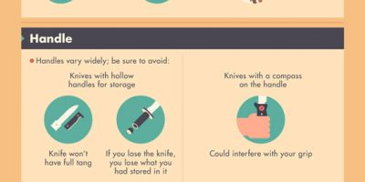 Guide to Survival and Pocket Knives {Infographic}