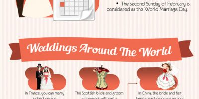 What You Need to Know About Weddings {Infographic}