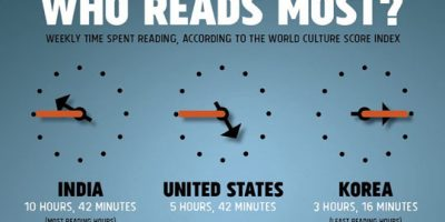America's Reading Habits {Infographic}