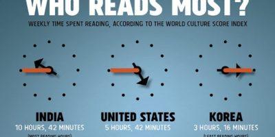 America's Reading Habits {Infographic}