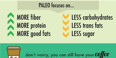 What Is A Paleo Diet? [Infographic]