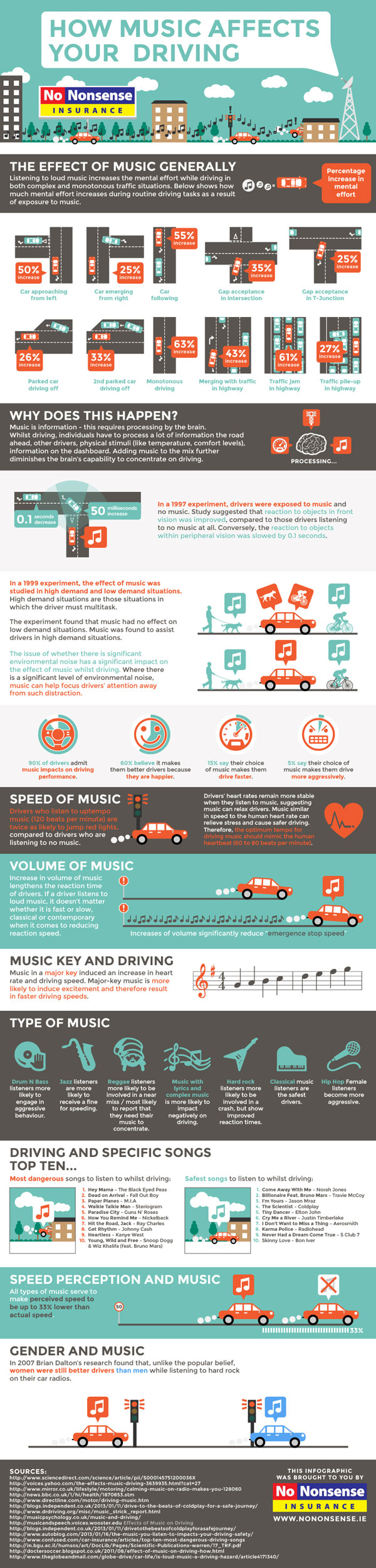 How Music Affects Your Driving v2