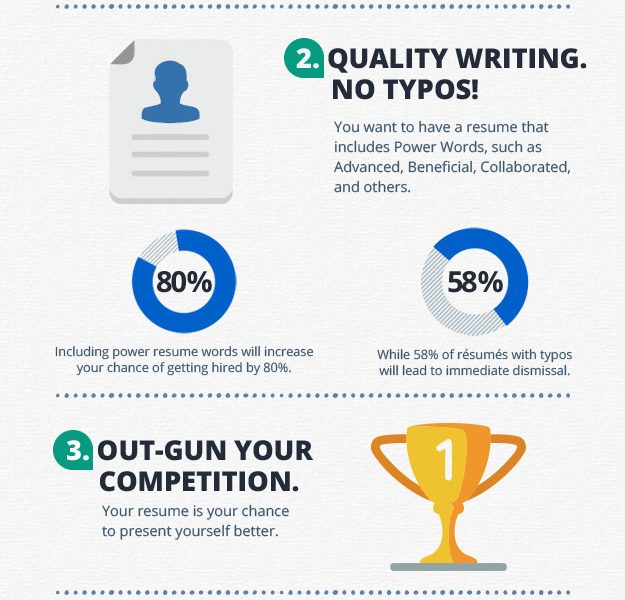power of a professional resume  infographic
