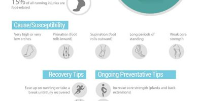 Most Common Running Injuries {Infographic}