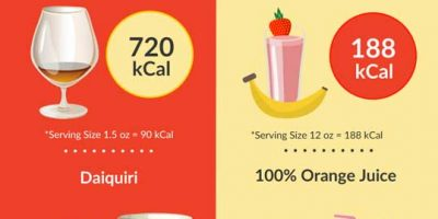 Calories from Drinks {Infographic}