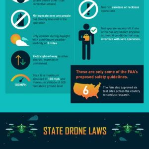 Drone Laws You Need to Know {Infographic}