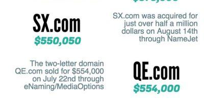 Biggest Domain Sales [2015 Edition]