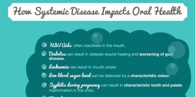 How Oral Health and General Health Are Related {Infographic}