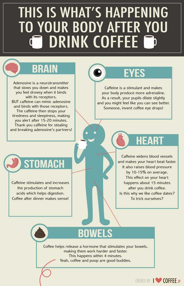What Happens To Your Body If You Only Drink Coffee