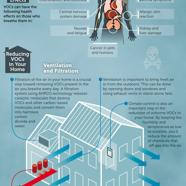 4 H On Twitter Check Out This Infographic On How To: Clean Indoor Air: VOCs & CO2 {Infographic}