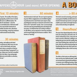 What Happens After Opening a Book {Infographic}