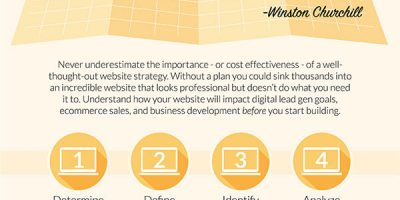 The Cost of Building a Website {Infographic}