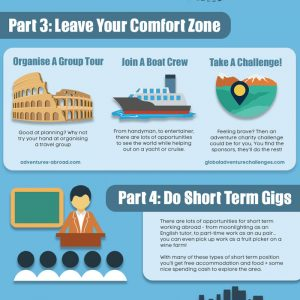 How to Travel The World for Free {Infographic}