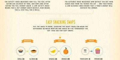 Bananas vs. Cookies for Satisfying Hunger {Infographic}