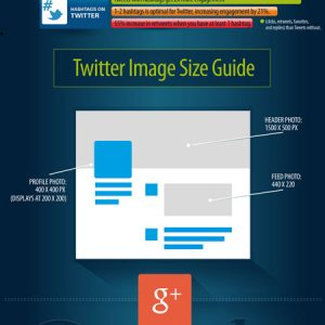 Best Times To Post on Social Media {Infographic}