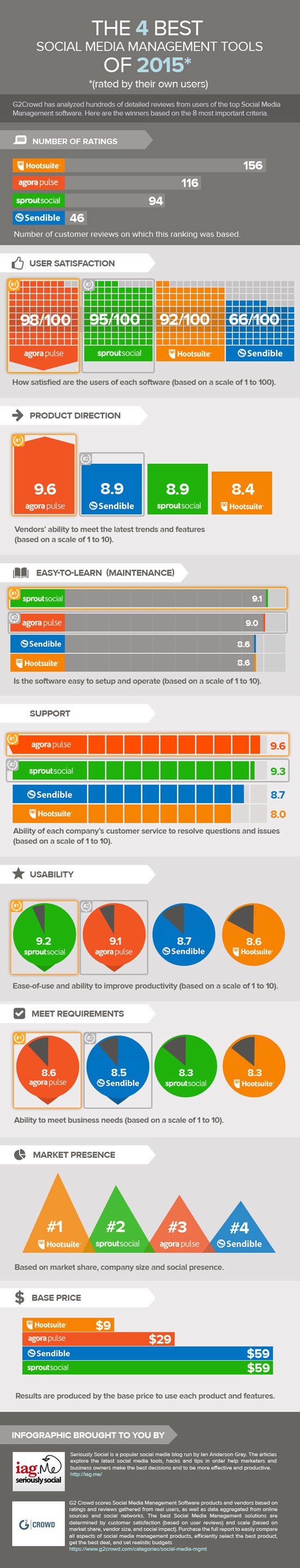 Top 4 Rated Social Media Management Tools [Infographic ...