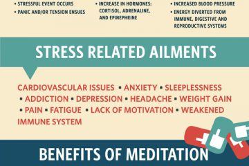 health benefits of meditation infographic best infographics. Black Bedroom Furniture Sets. Home Design Ideas