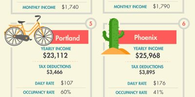 The Airbnb Superhost Guide To Money