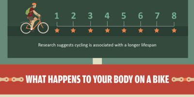 Health Benefits of Cycling {Infographic}