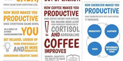 Which Drinks Make You More Productive {Infographic}