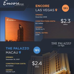 10 Most Expensive Casino Buildings Ever {Infographic}