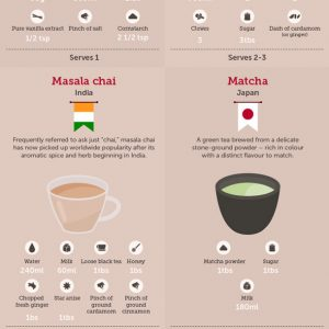 Around the World In Hot Drinks {Infographic}