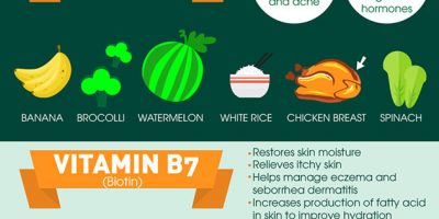 10 Vitamins for Your Skin {Infographic}