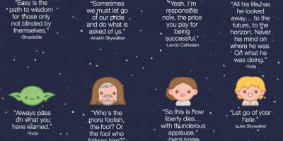 28 Wise Life Quotes From Star Wars {Infographic}