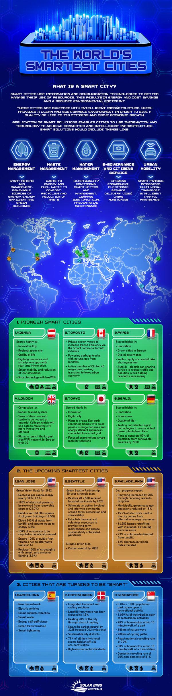 World's-Smartest-Cities