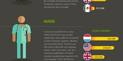 The Highest Wages In the World {Infographic}
