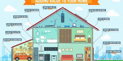 How to Add Value To Your Home {Infographic}