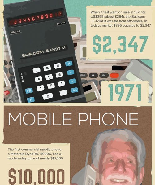 1970 u0026 39 s invention that are still used today  infographic