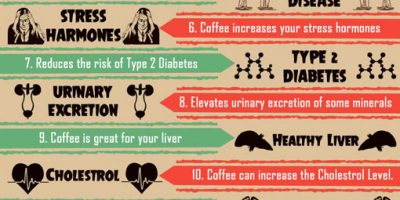 15 Facts About Coffee {Infographic}