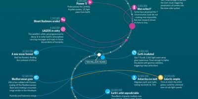 Timeline of the Far Future {Infographic}