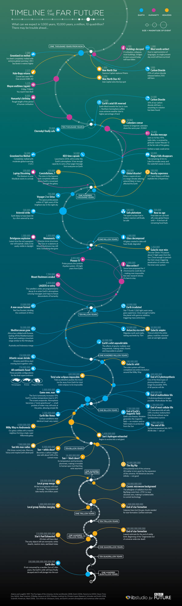 timeline-of-the-far-future
