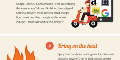 What Restaurants Need to Know   {Infographic}