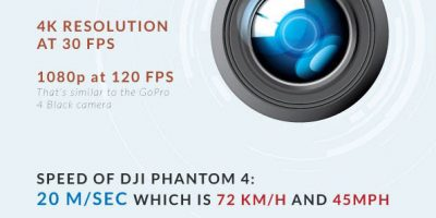 DJI Phantom 4: What You Need to Know {Infographic}