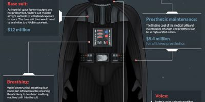 How Much Would Darth Vader's Suit Cost?