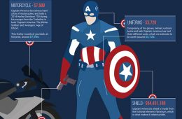 How-Much-Would-It-Cost-to-Be-Captain-America