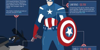 How Much Would It Cost to Be Captain America? {Infographic}