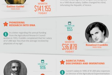 Salaries-Of-Famous-Scientists