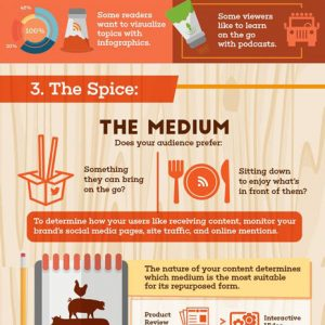 How to Repurpose Your Content {Infographic}