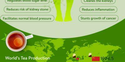 Tea: Facts & Health Benefits {Infographic}
