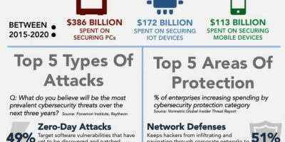 Why Cybersecurity Is Important {Infographic}