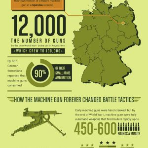How the Machine Gun Changed Combat During WWI