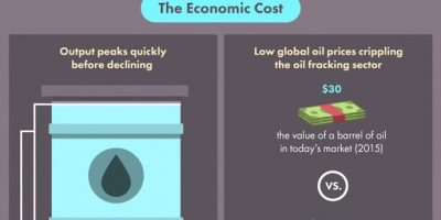 What Is the Cost of Fracking? {Infographic}