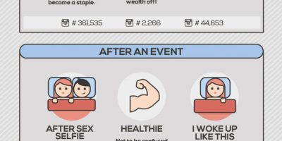 The Evolution of Selfies {Infographic}